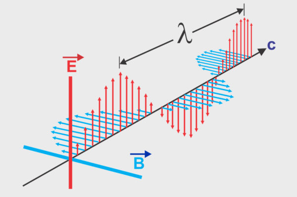 """هل من معنى فيزيائي لما يسمى ب """"العدد الموجي"""" k في الفيزياء ؟"""